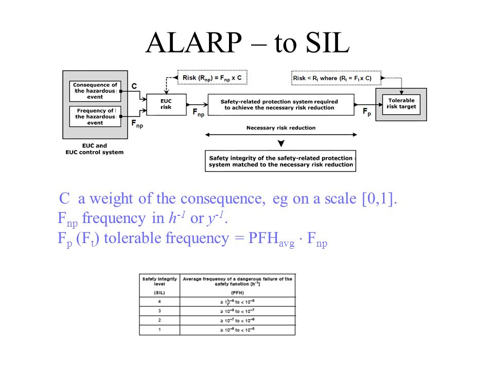 sil safety integrity level pdf